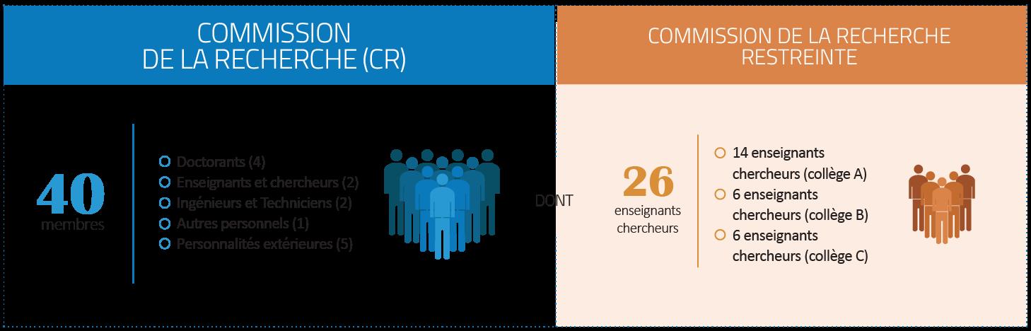 Présentation de la Commission de la Recherche (CR)