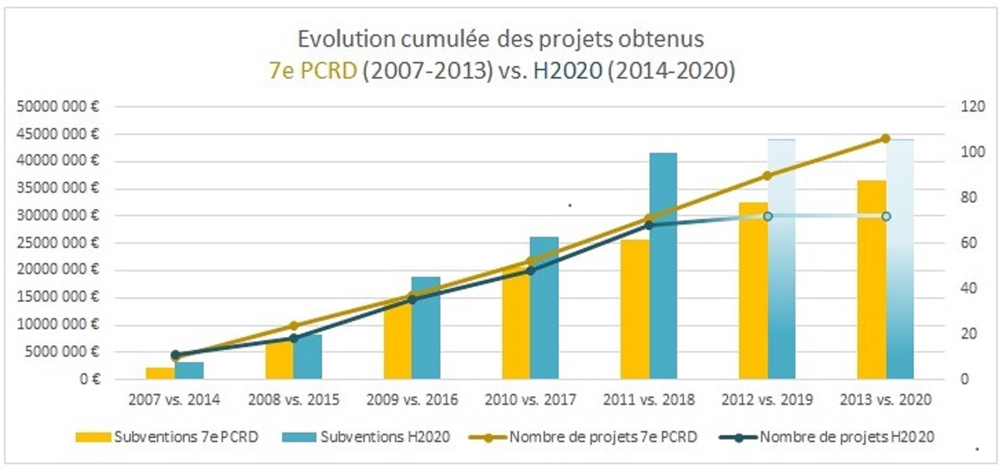Résultats des projets obtenus par AMU dans H2020 (mars 2019)