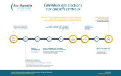 Calendrier élections